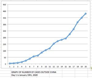 graph cases outside China over time