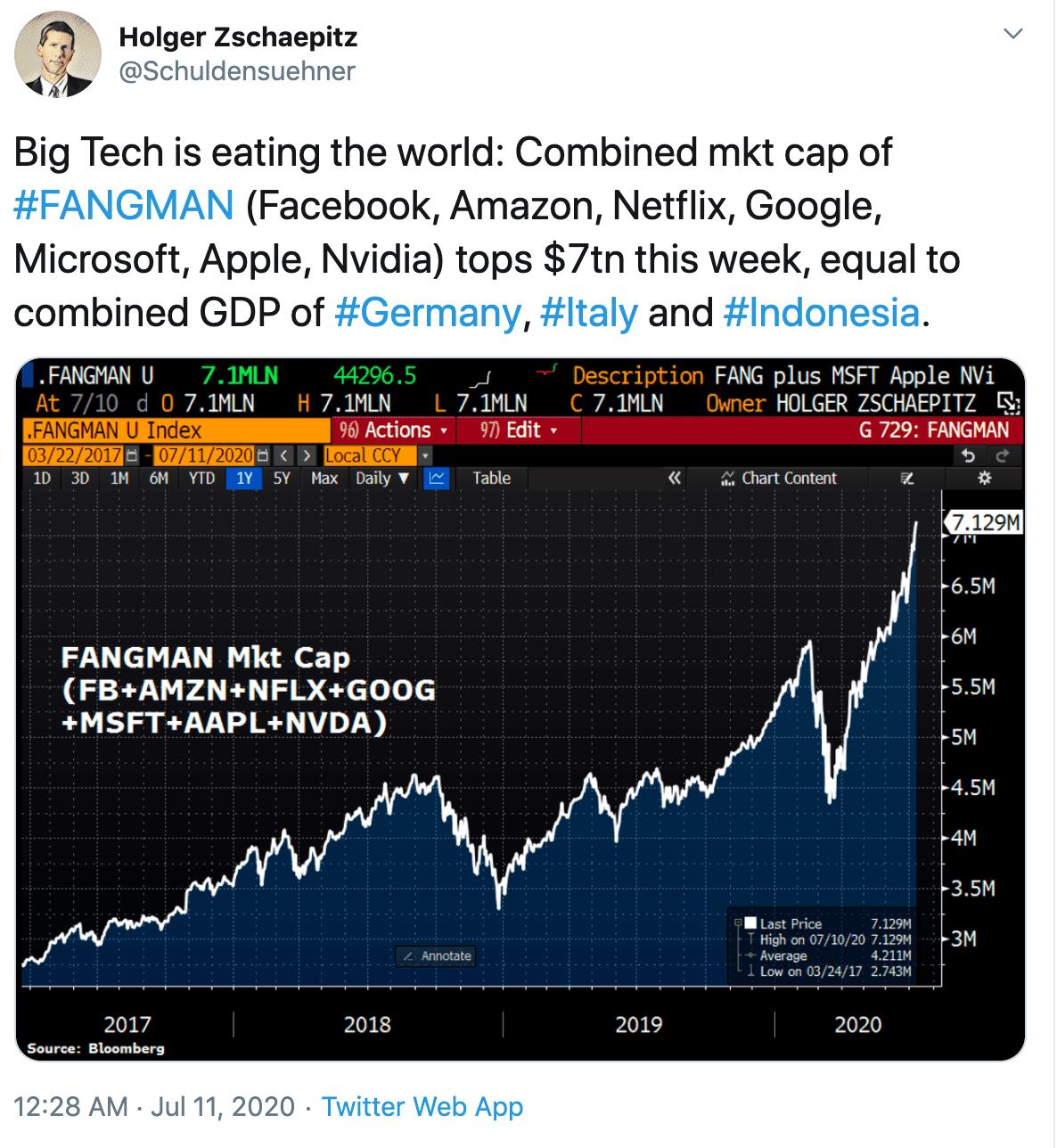 FANGMAN stocks chart