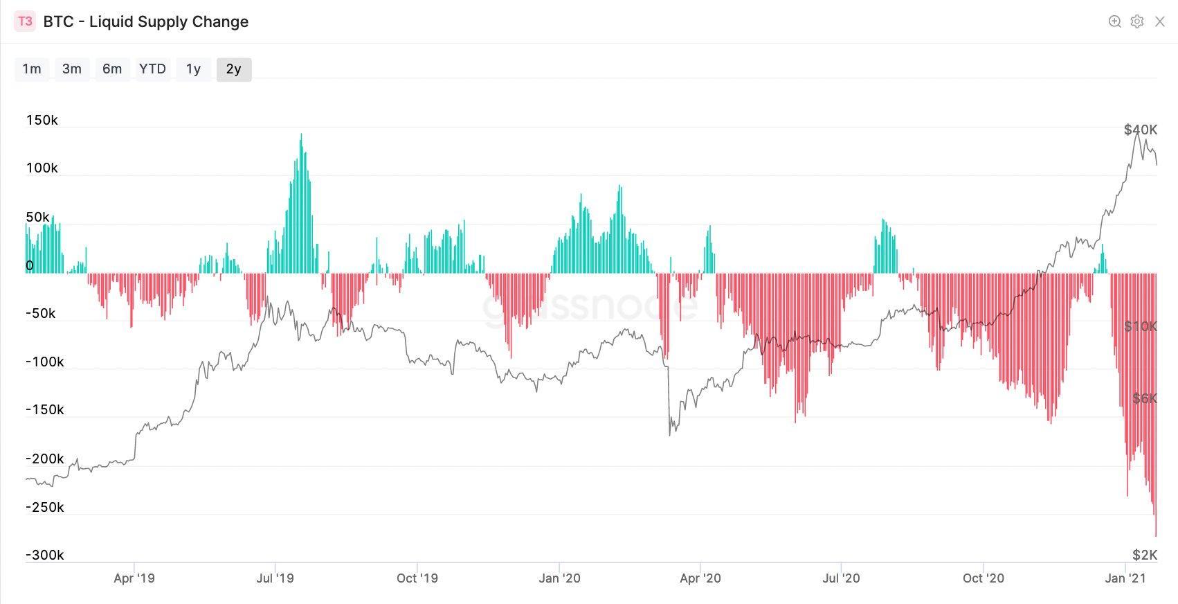 bitcoin peak value