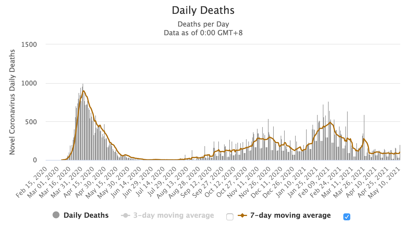 Spain cases by day w/ 7 day moving average