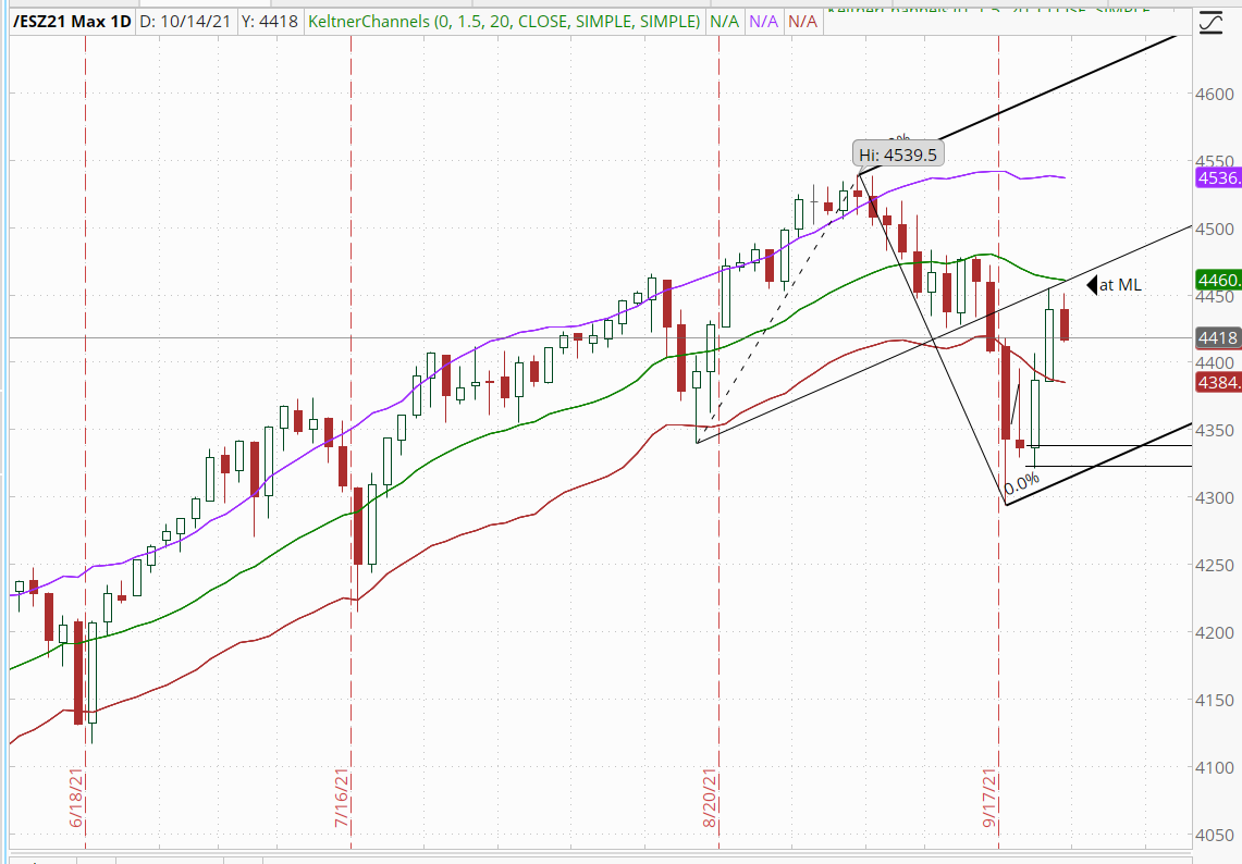 Price in SP 500 made reversal