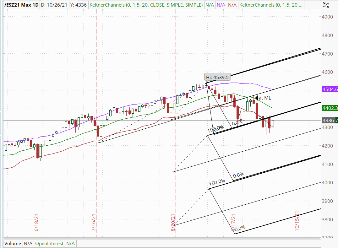 S&P reversed at ML and now using Profit Ladder for support and resistance